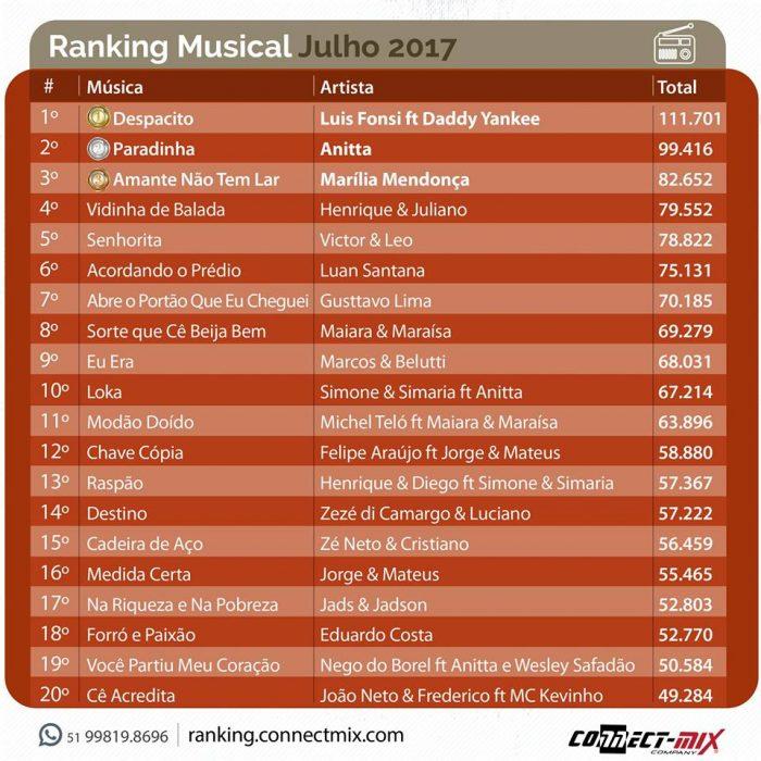 As músicas mais tocadas de Julho 2017 Connectmix Ranking