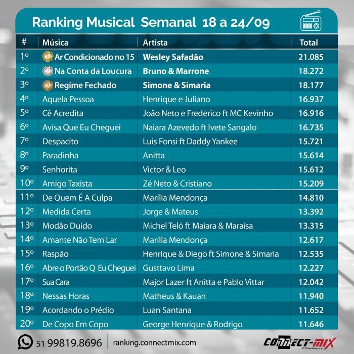 ranking-geral-da-ultima-semana-18-a-24-09