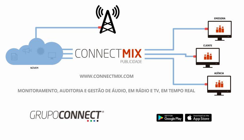 Monitoramento e Gerenciamento de Campanhas publicitárias Connectmix