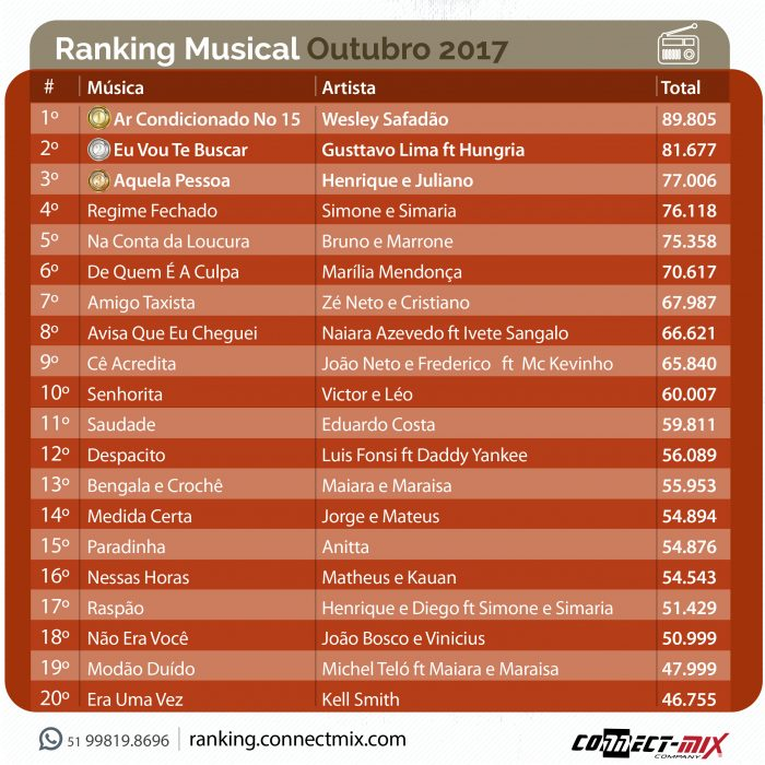Ranking Musical Connectmix