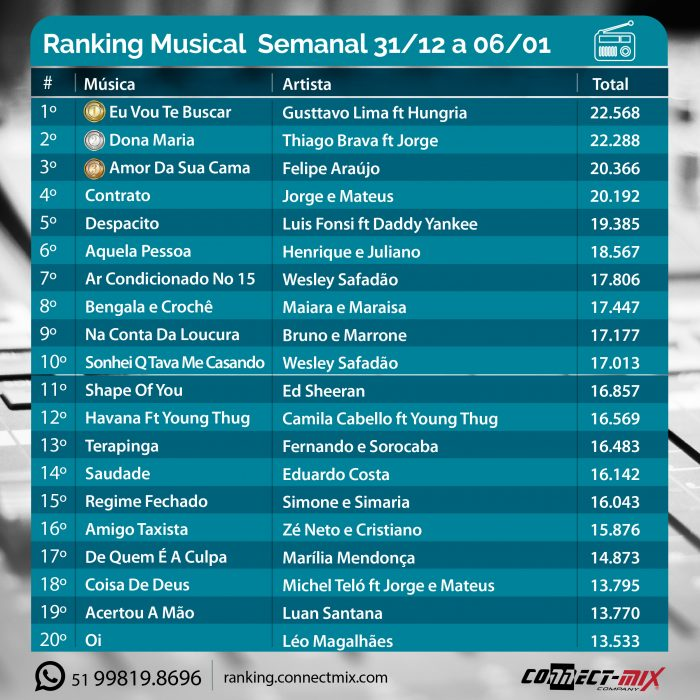 Ranking Musical 2018 Connectmix As Mais Tocadas