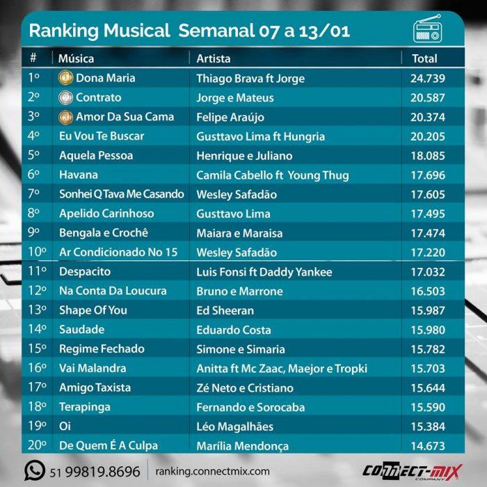 Lista do ranking musical connectmix