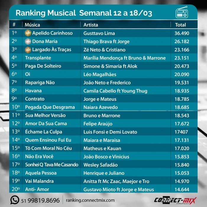 lista com o Ranking Musical da última semana 12 a 18/03