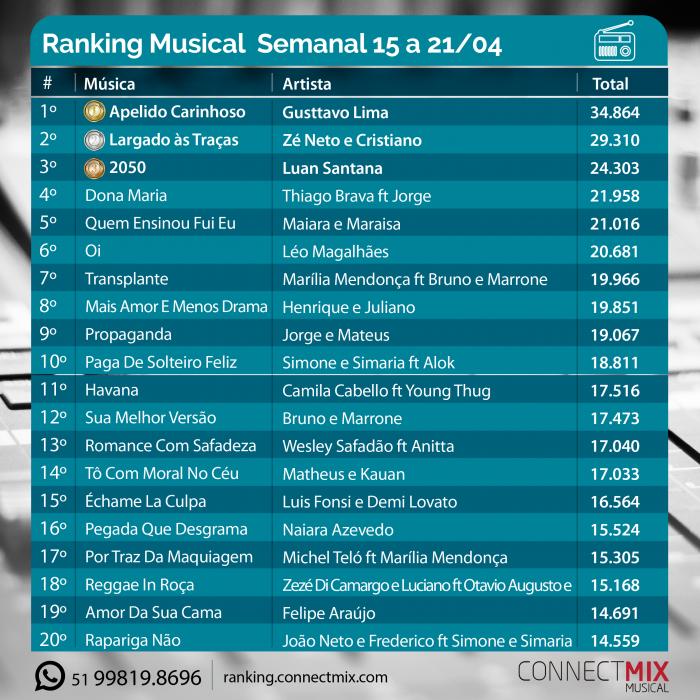 Ranking Musical da última semana - 15 a 21 de abril-divulgado pela Connectmix
