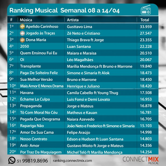 Ranking Musical Connectmix da última semana 08 a 14 de abril
