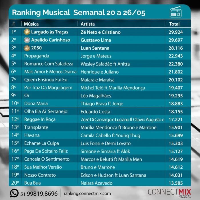 As músicas mais tocadas no rádio de 20 a 26 de maio segundo o ranking musical da Connectmix