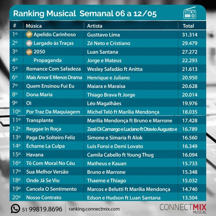 Connectmix apresenta a lista das músicas mais tocadas no rádio entre os dias 06 e 12 de maio.