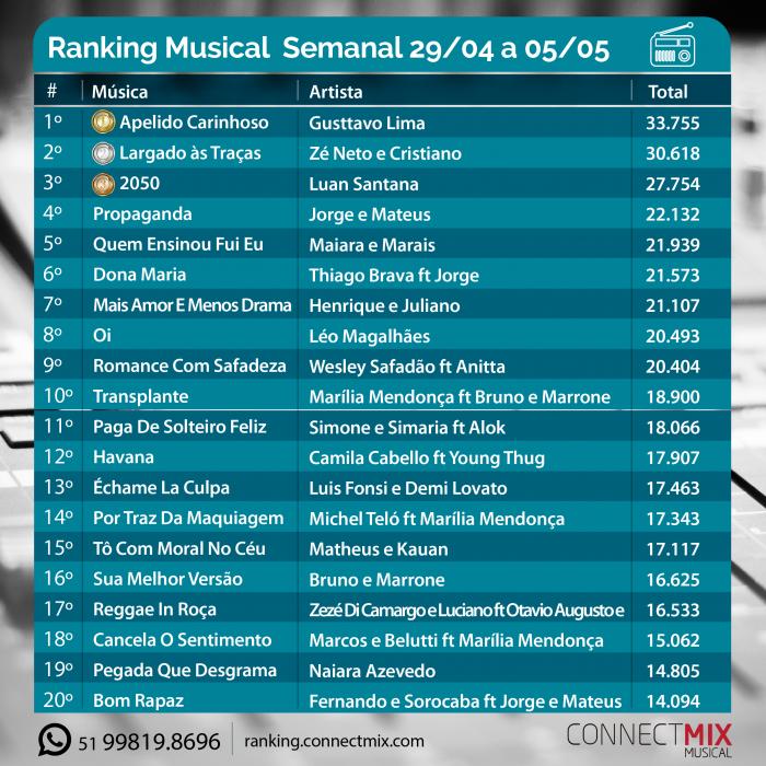 Ranking Musical Semanal de 29 de abril a 06 de maio