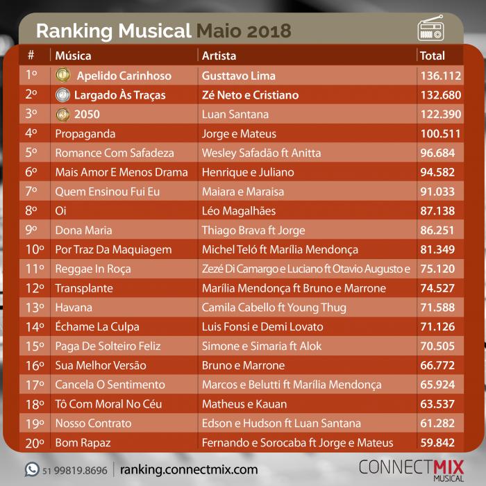 Fique por dentro das músicas mais tocadas no mês de maio através do ranking musical Connectmix, e aproveite para curtir gêneros musicais diferenciados nas rádios de sua preferência.