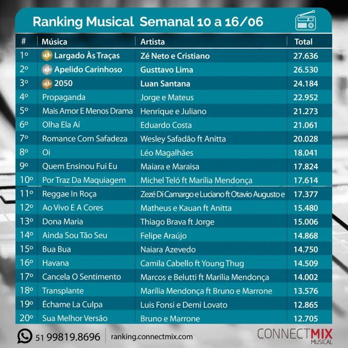 Ranking Connectmix: As músicas mais tocadas no rádio de 10 a 16 de junho