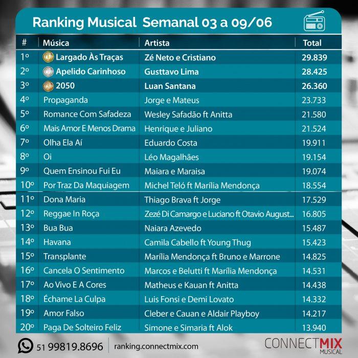 Confira oRanking Musical Semanalde 03 a 09 de junho, divulgado pela Connectmix