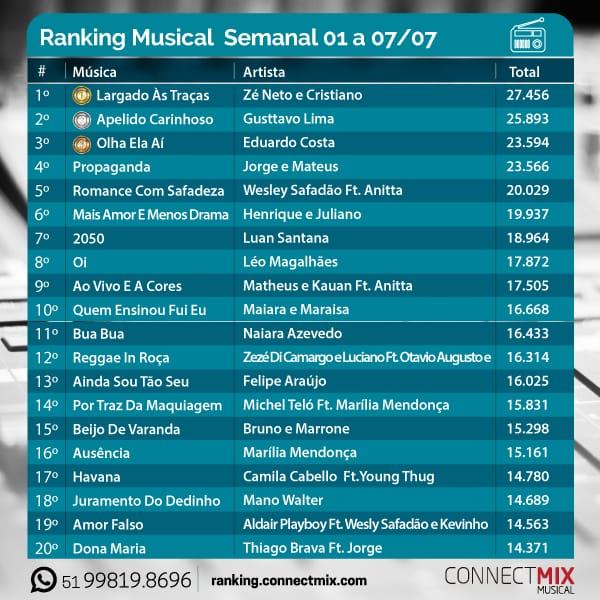 """Ranking Musical Semanal divulgado pela Connectmix comZé Neto & Cristiano """"Largado às Traças"""" em 1º lugar"""