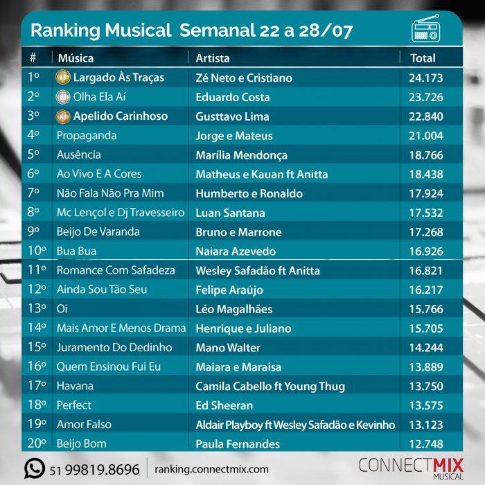 As músicas mais tocadas no rádio de 22 a 28 de julho ranking Connectmix