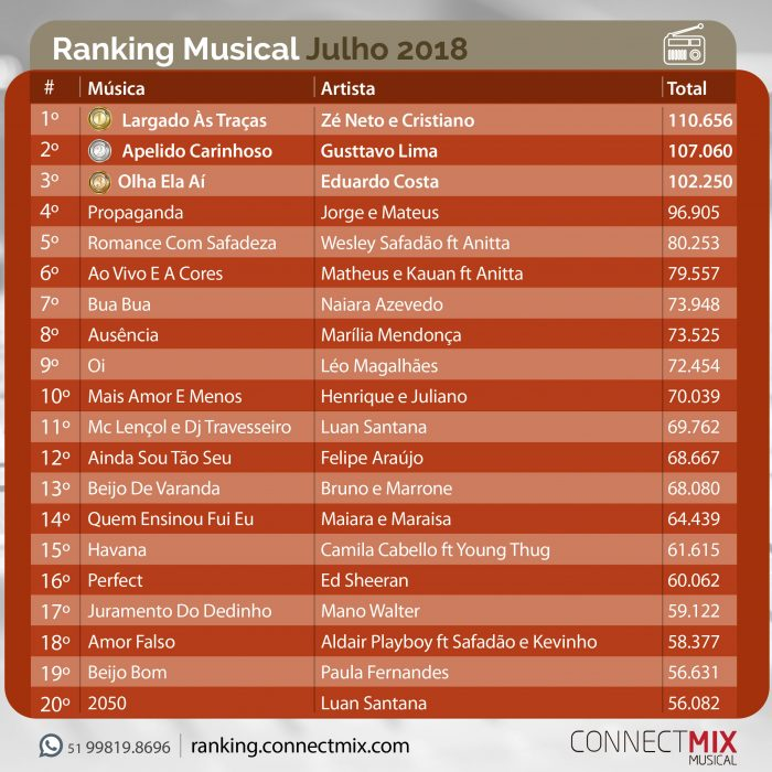 Ranking musical de Julho apresenta as músicas mais tocadas no rádio-Monitoramento Connectmix Company