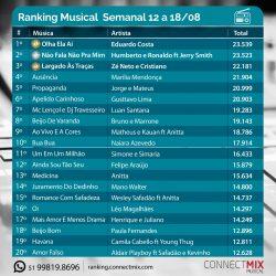 As músicas mais tocadas nas rádios do Brasil de 12 a 18 de agosto