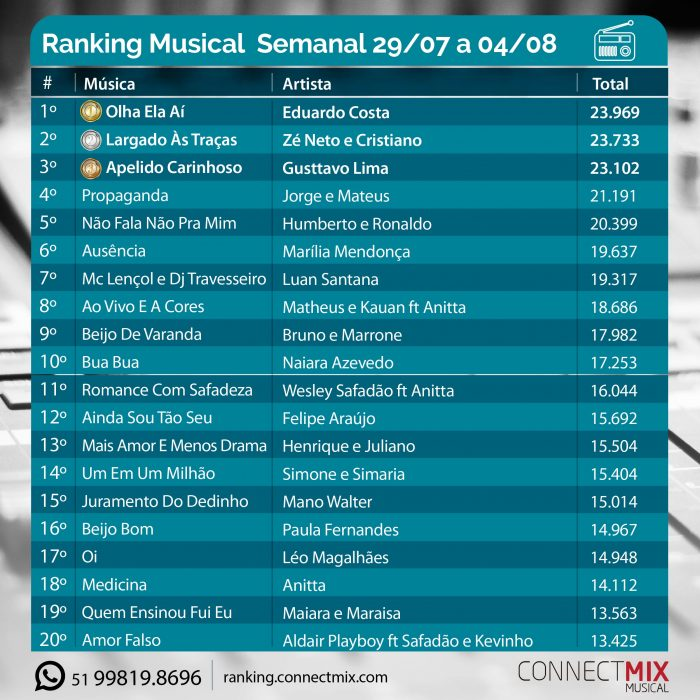 Ranking mUSICAL Connect Mix
