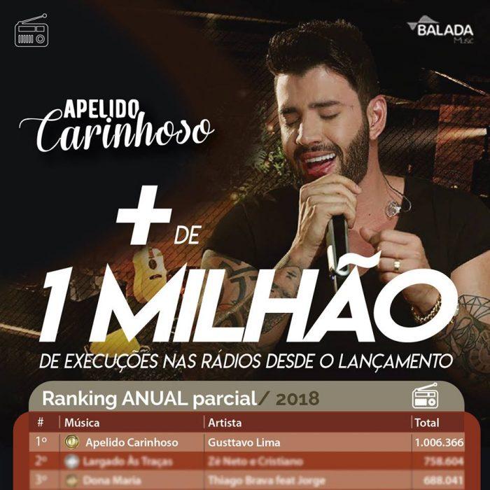 Gusttavo Lima comemora 1 milhão de execuções de Apelido Carinhoso nas rádios do brasil conforme o ranking da Connectmix