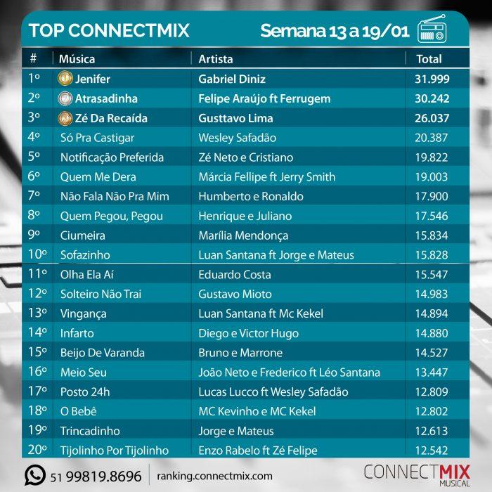 """Connectmix informa: """"Jenifer"""" é a música tocada nas rádios do Brasil de 13 a 19/01"""