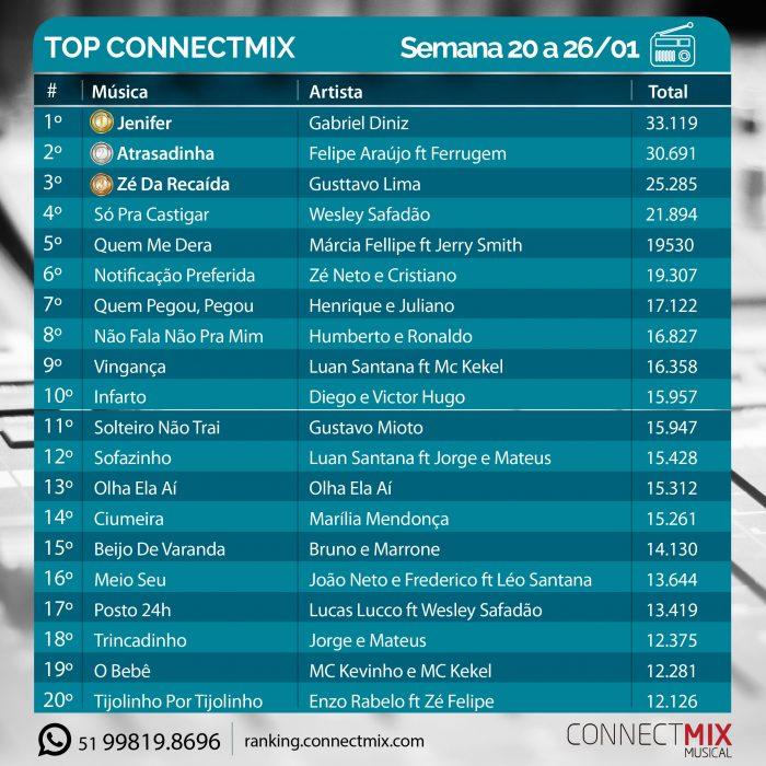 Connectmix divulga Ranking da semana 20 a 26/01