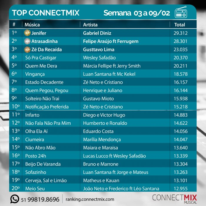 Ranking Semanal Connectmix