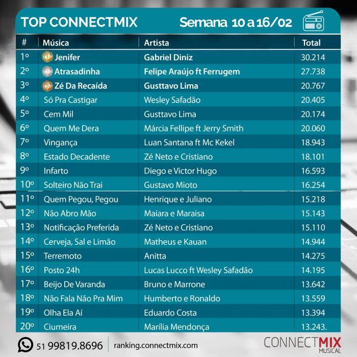 Ranking Semanal da Connectmix 10 a 16/02