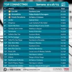 "1º lugar ranking musical Semanal Connectmix – Gusttavo Lima ""Cem Mil"""