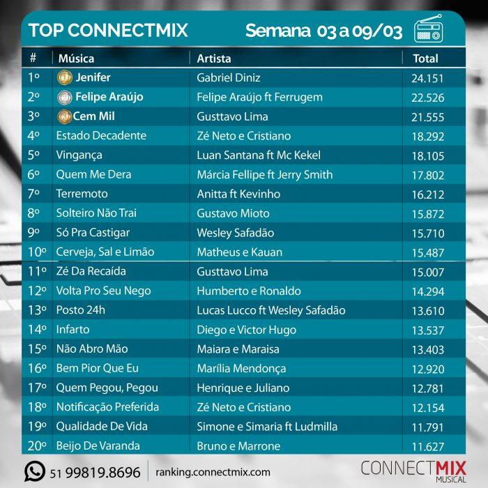 Ranking Musical semanal