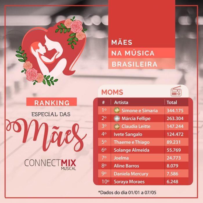 As mães cantoras mais ouvidas nas rádios do Brasil segundo a Connectmix