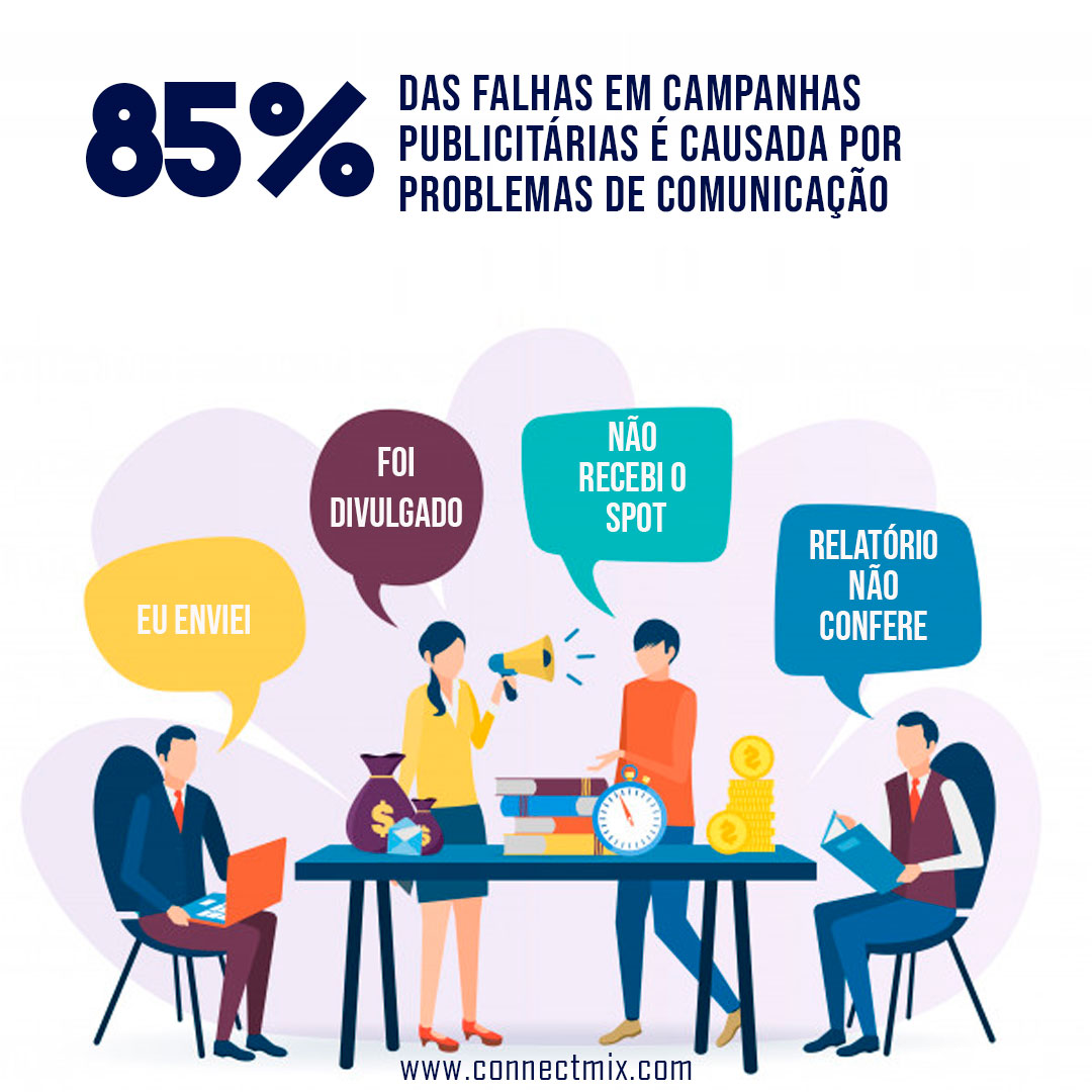 Pesquisa Connectmix - 85% das falhas em campanhas publicitárias é causada por problemas de comunicação