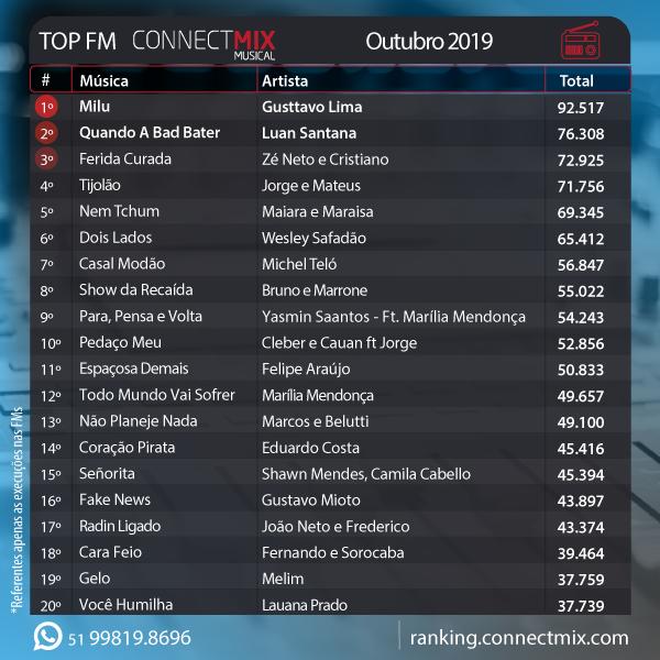 Milu é a música mais tocada de outubro conforme ranking Connectmix