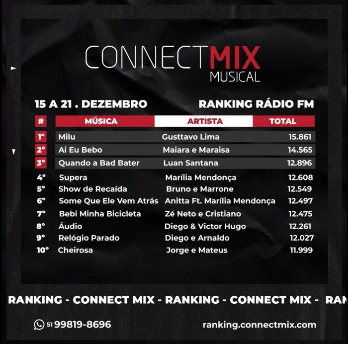 Ranking Semanal - 15 a 21 de Dezembro