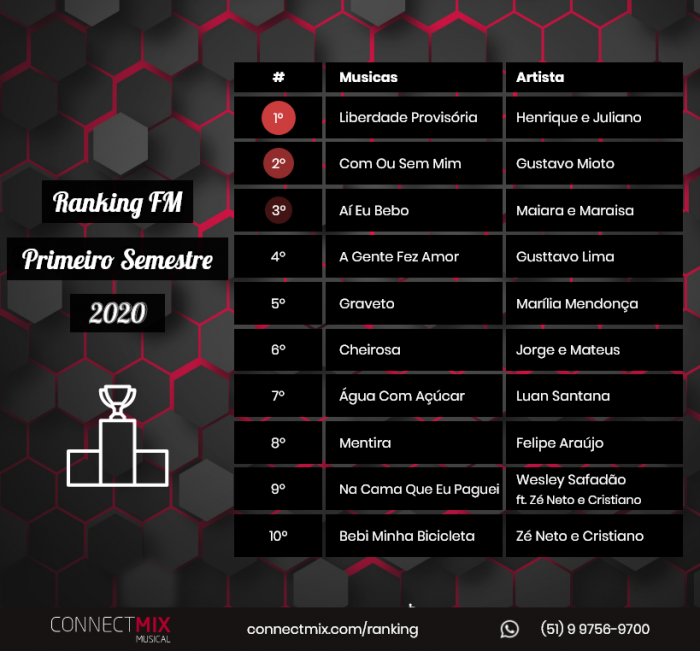ranking parcial connectmix