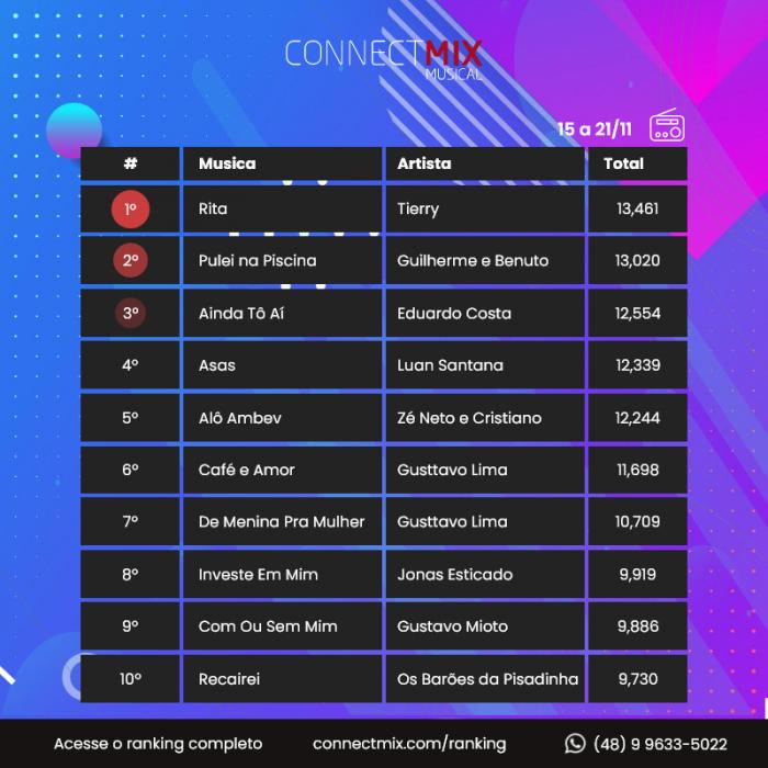 ranking connectmix