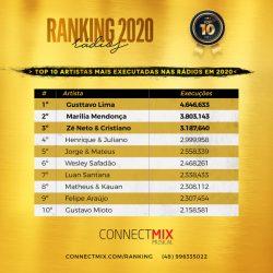 artistas mais tocados nas radios em 2020