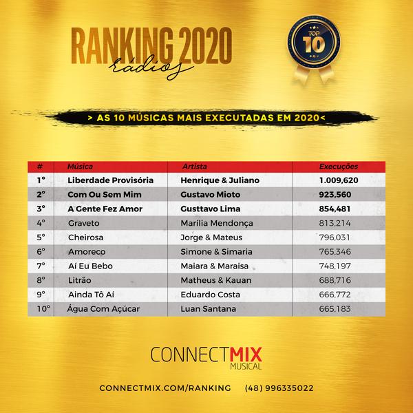 músicas mais tocadas 2020